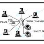 Time sharing Environment-gang-of-crypto